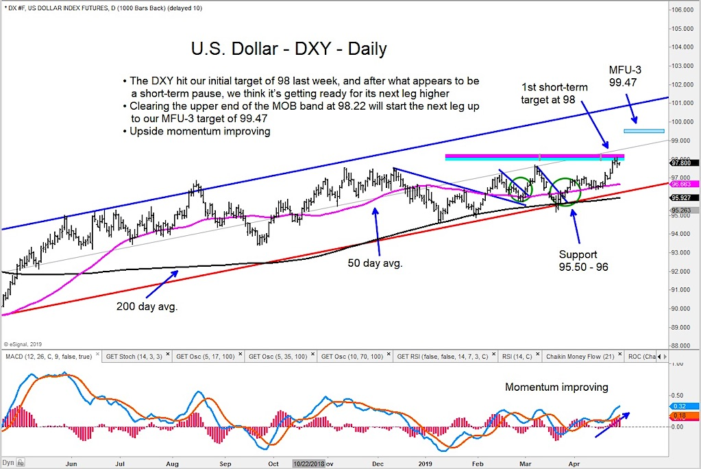 us dollar index rally higher price targets forecast 100 april 29