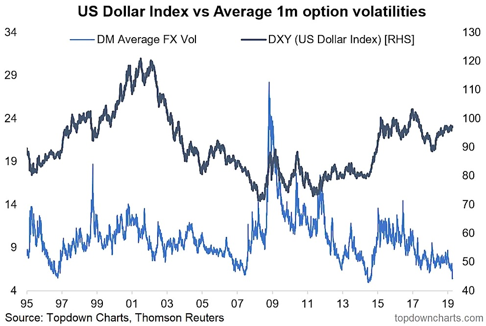 us dollar index volatility options market versus developed currencies april may june year 2019