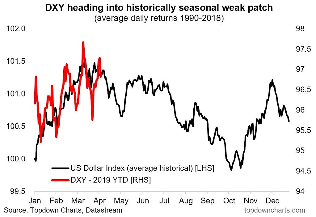 us dollar seasonality chart weak april may spring performance investing news image