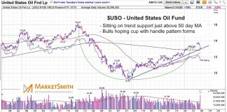 uso united states oil fund price analysis trend investing april 29