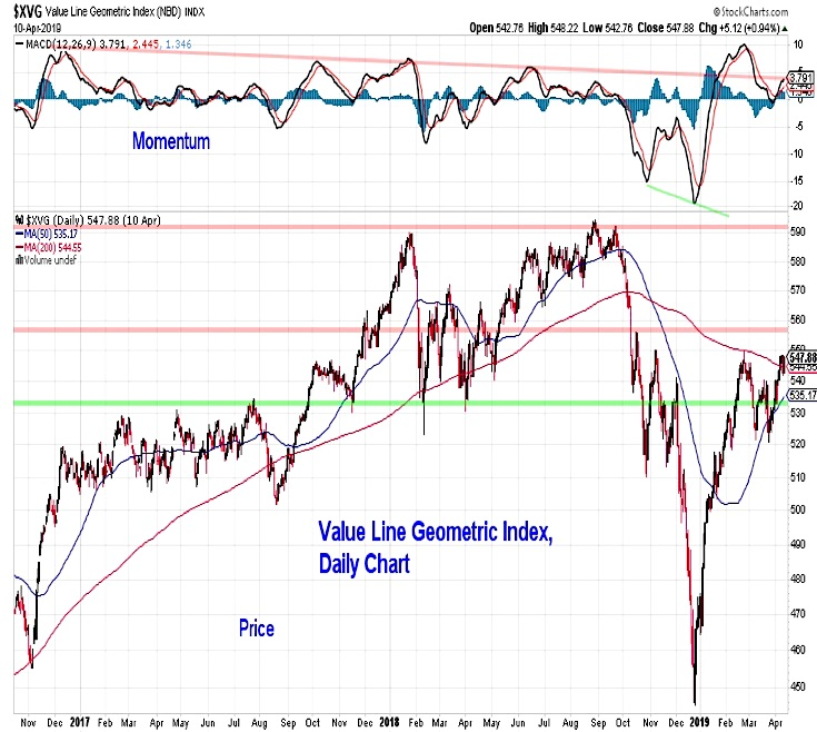 value line geometric stock market chart bearish lagging performance investing news april 12