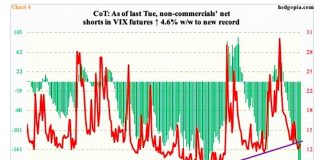 vix futures net shorts trading all time highs investing news april 29