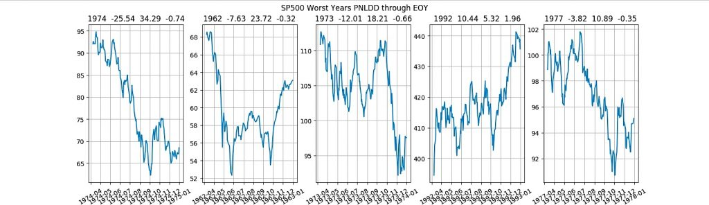 worst years stock market performance history after positive first quarter investing news
