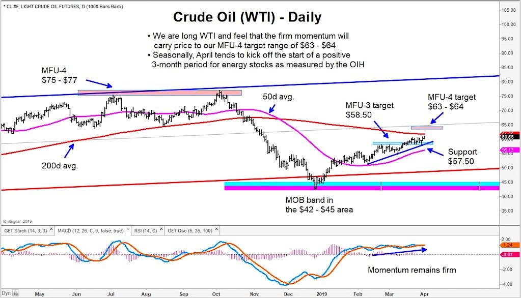 Crude Oil Rally Targets $64, Seasonality Bodes Well for Energy