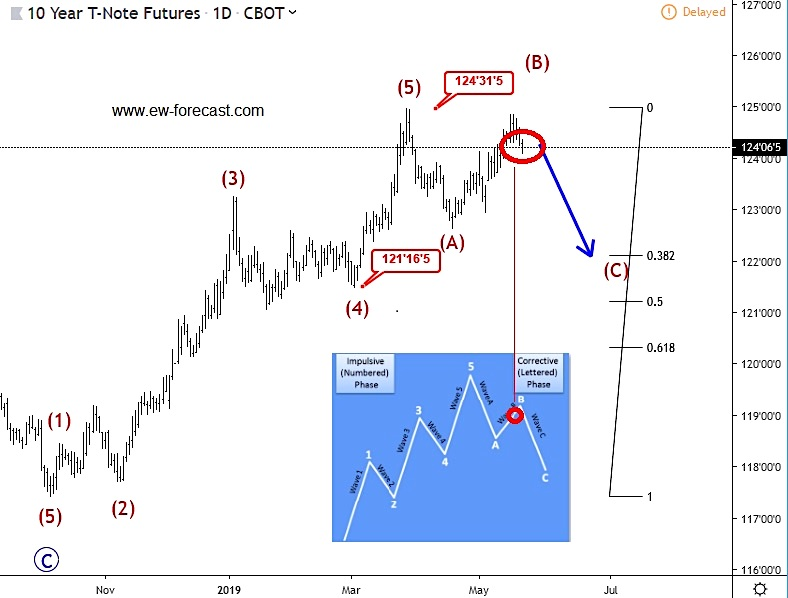 10 year treasury note elliott wave analysis correction investing research may 21