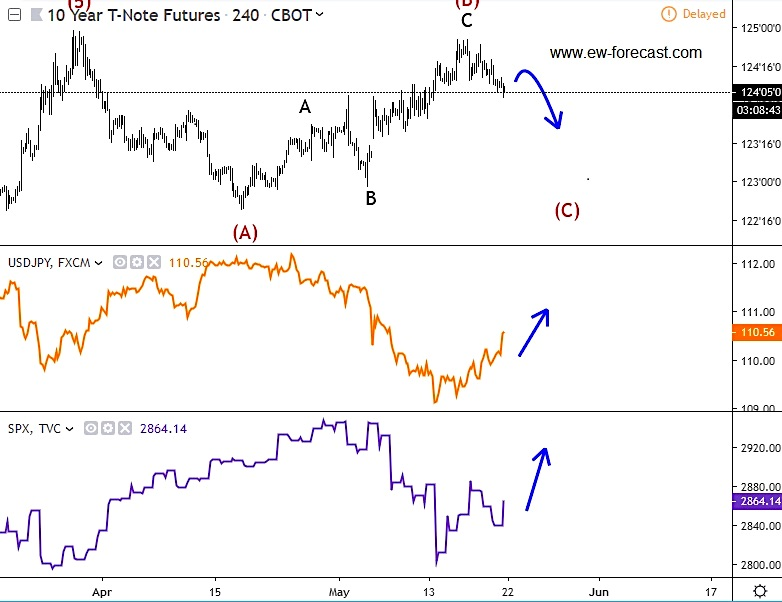 10 year treasury note trading decline pattern correlation usdjpy s&p 500 chart
