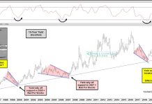 10 year treasury yield rally bad for stocks investing chart news image