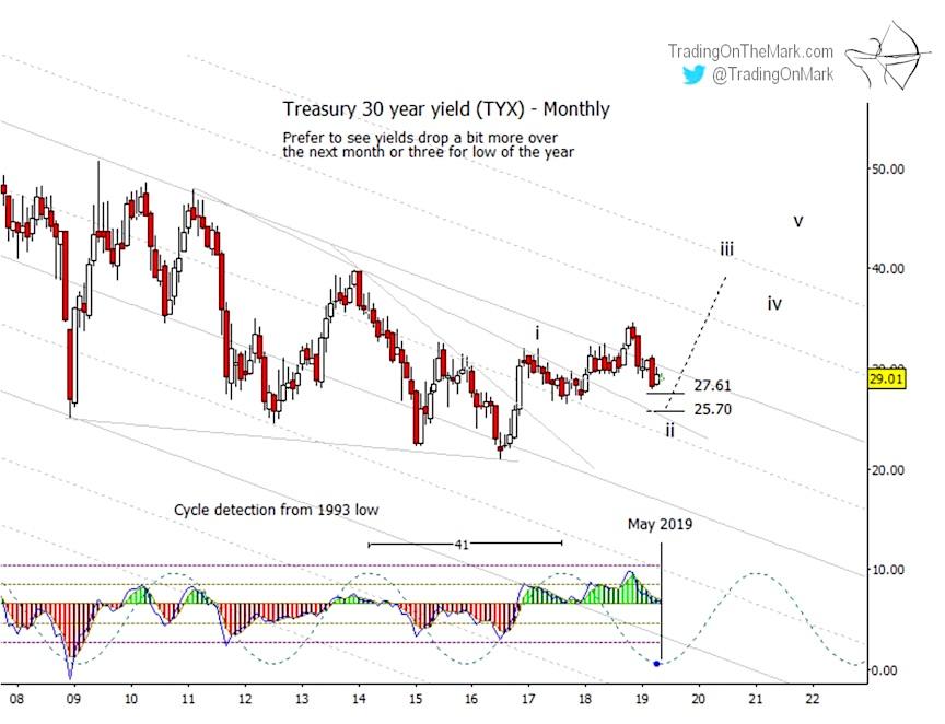 30 year us treasury bond yield chart analysis bottom low investing analysis_may 9