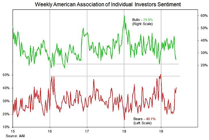 aaii investors sentiment bulls bears survey chart week - may 31 investing news
