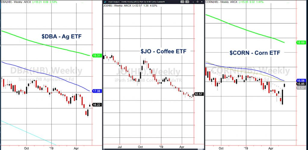 agriculture coffee corn etfs trading rally higher may 20