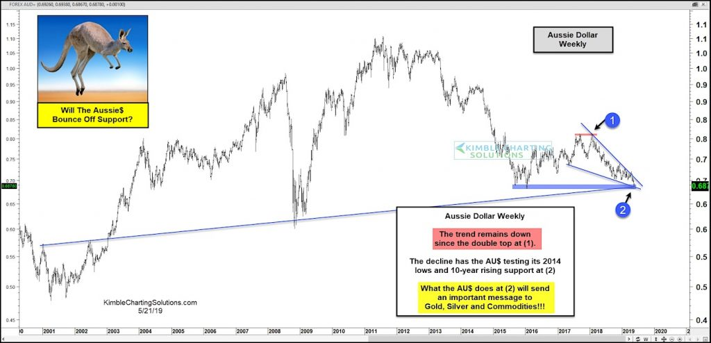 australian dollar bullish falling wedge pattern support investing news may 22