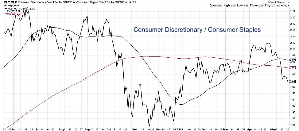 bear market validation consumer discretionary versus staples analysis performance chart