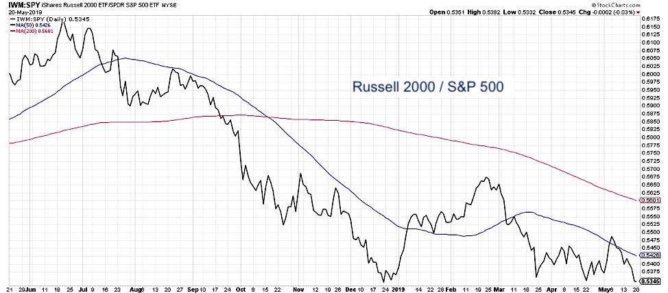 bear market validation small cap stocks versus large cap stocks chart investing image