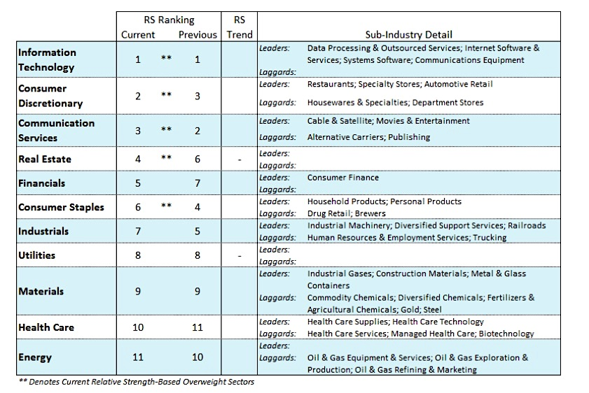 best stock market sectors performance rank investing news may 6
