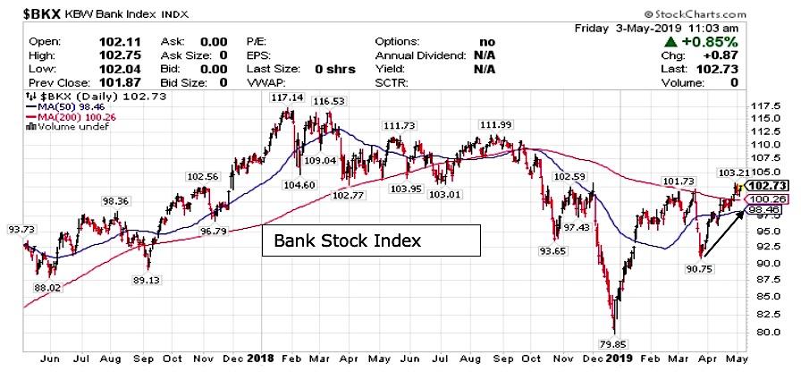 bkx bank index stock price chart analysis news _ may 6