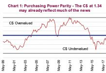 canadian dollar purchasing power parity chart analysis currencies _ may 7