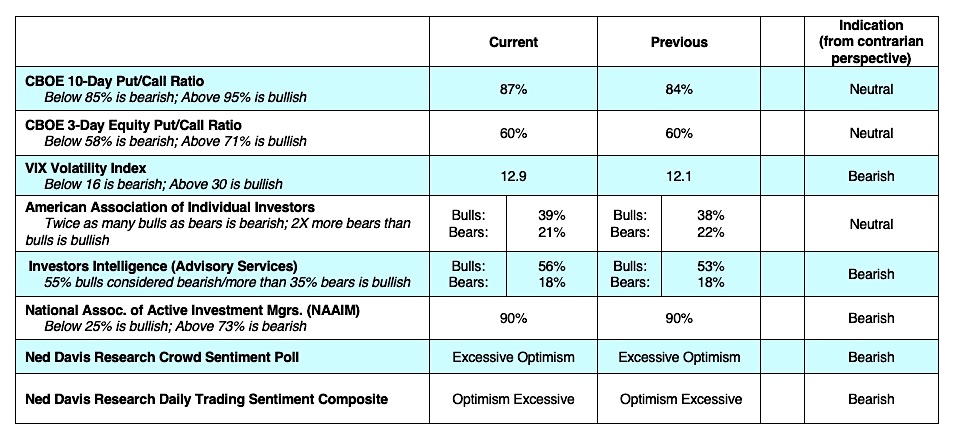 cboe equity options sentiment indicators bearish investing news may 6