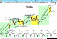 cisco systems stock research investing forecast news image bullish higher price target