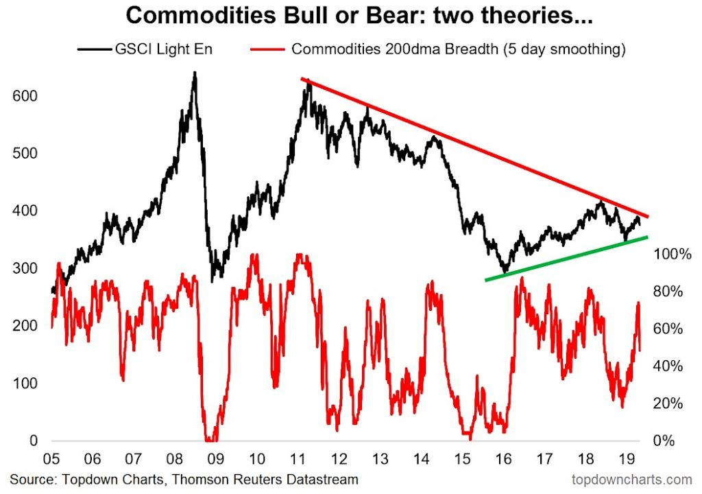 commodities bull bear market analysis graphic investing news _ may 6