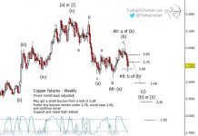 copper futures downtrend decline elliott wave analysis investing may 21