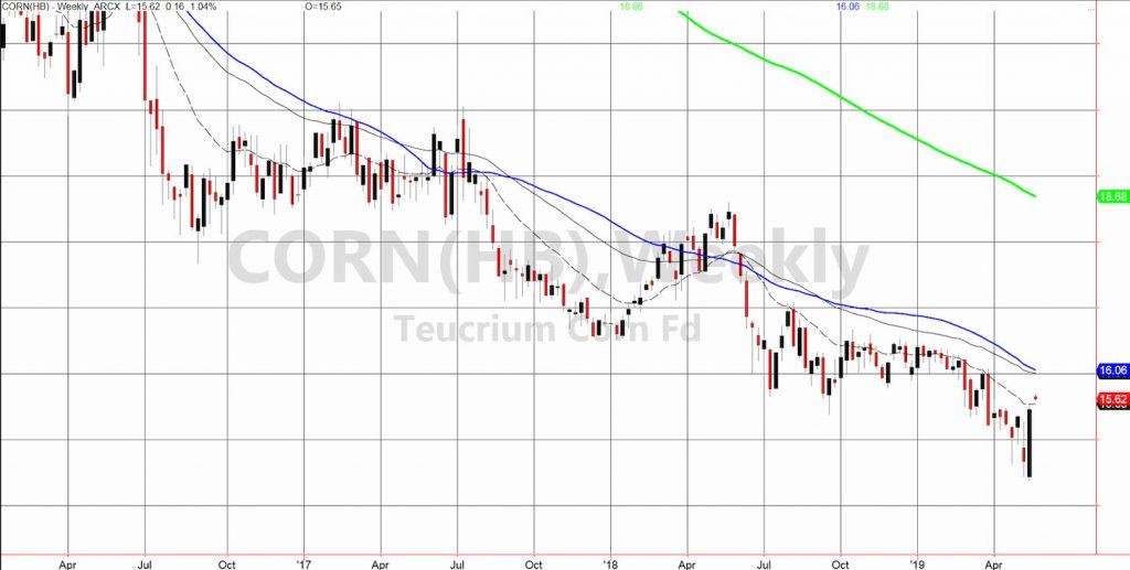 corn etc trading chart price analysis bullish bottom week may 20