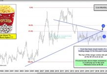 corn futures prices breakout higher forecast bullish news may 31