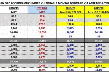 corn supply demand data week may 20 planted acres yield production