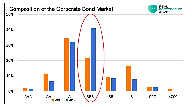 corporate bond market composition chart investing research year 2019