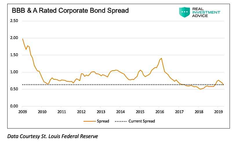 corporate bond market spread a bbb debt analysis chart year 2019
