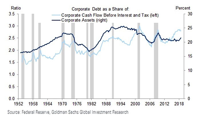 corporate debt share cashflow assets chart investing analysis year 2019 history