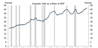 corporate debt share of gdp chart 70 years investing analysis