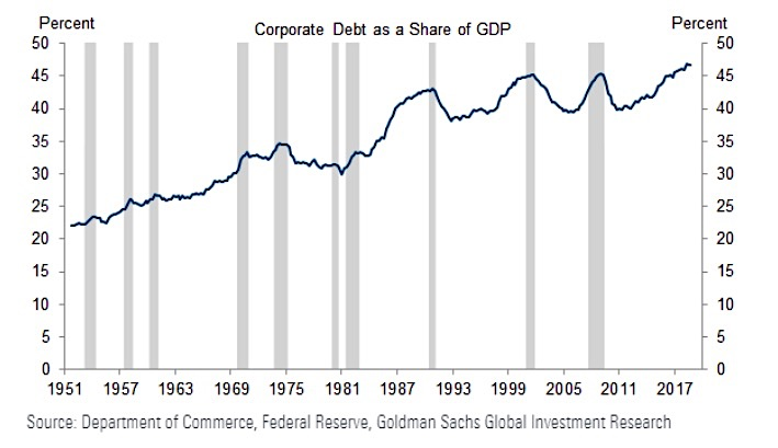 corporate debt share of gdp chart 70 years investing analysis
