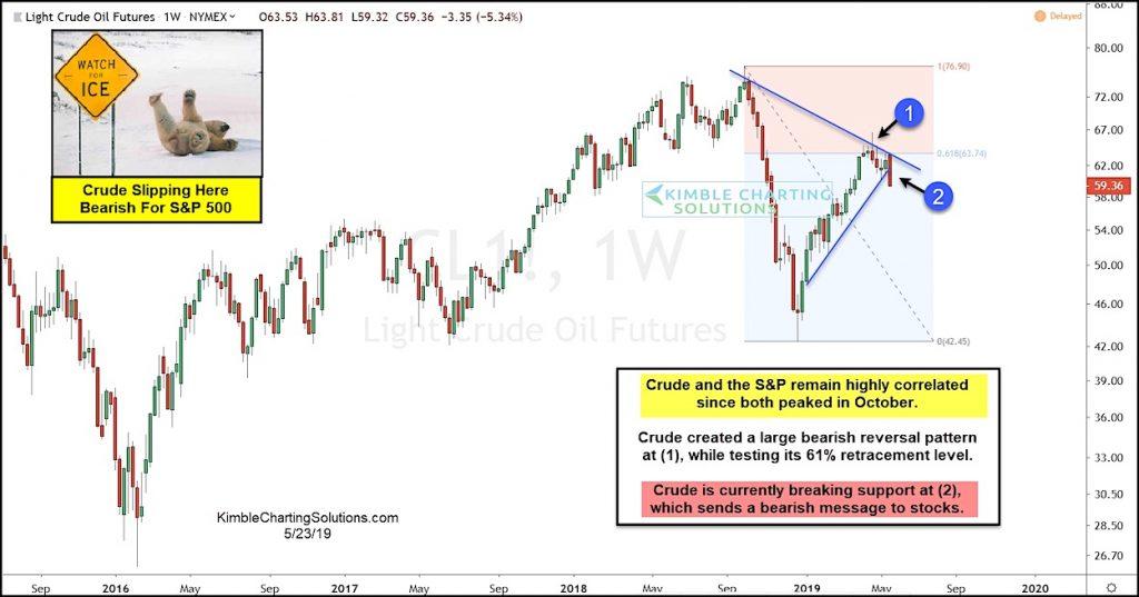 crude oil price correction lower decline analysis bearish stock market chart may 24
