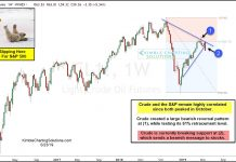 crude oil price correction lower decline analysis bearish stock market chart may 24