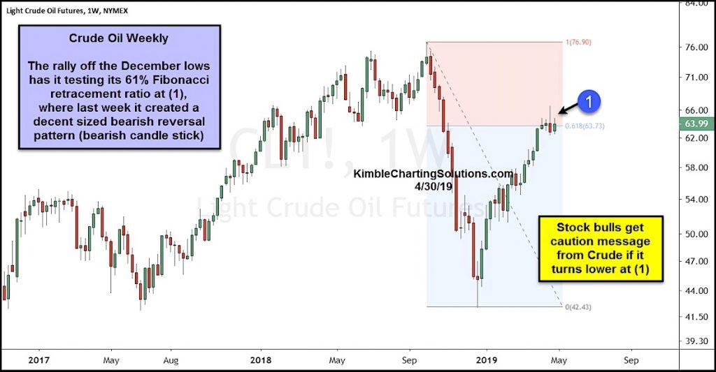 crude oil rally price analysis investing news chart_may 1