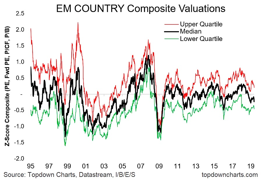 emerging markets composite valuations upper lower median year 2019 chart investing