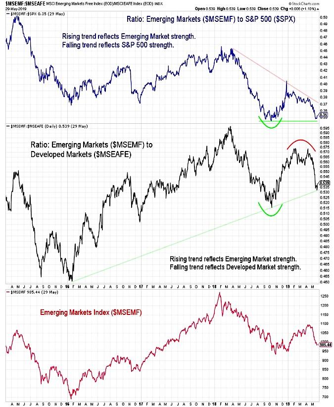 emerging markets equities analysis bearish weakness chart image investing news may 31