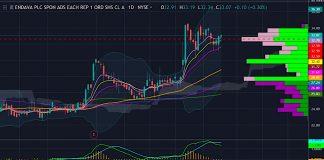 endava stock price chart analysis dava investing news bullish small cap _ may 13