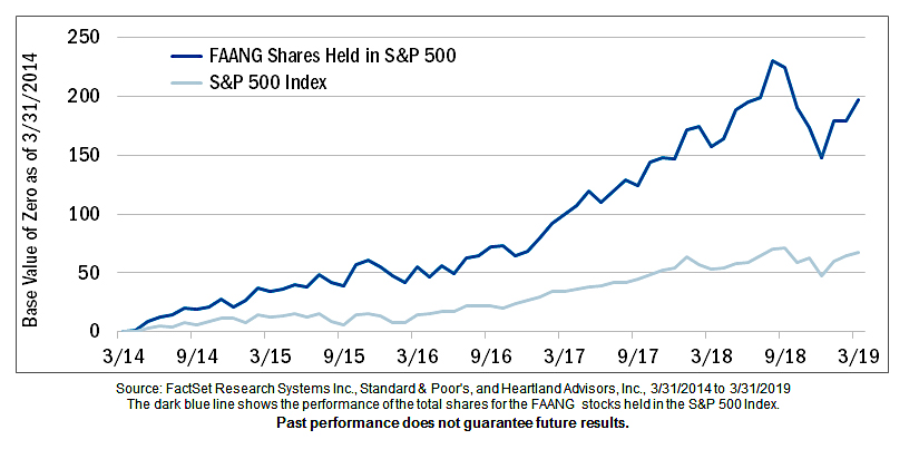 faang stocks performance versus s&p 500 index chart 5 years ending month may year 2019