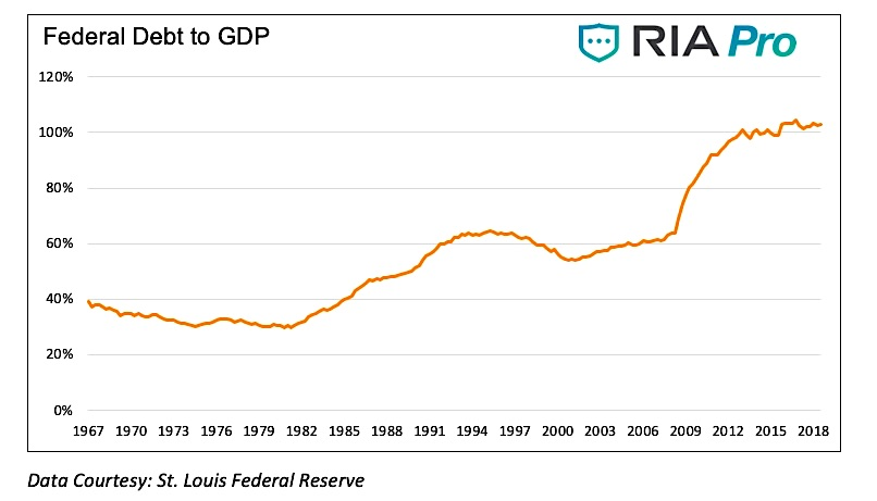federal debt to gdp
