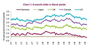 global government bond yields lower year 2019 investing news image