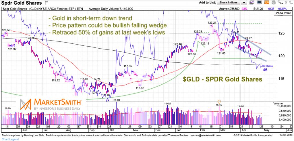 gold gld etf price chart analysis falling wedge pattern investing news april 30