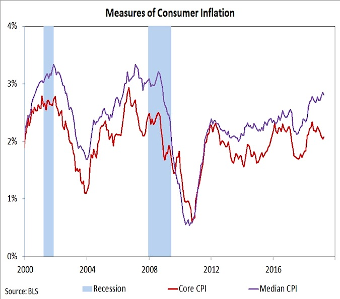 inflation measures indicators higher investing analysis news image may 17