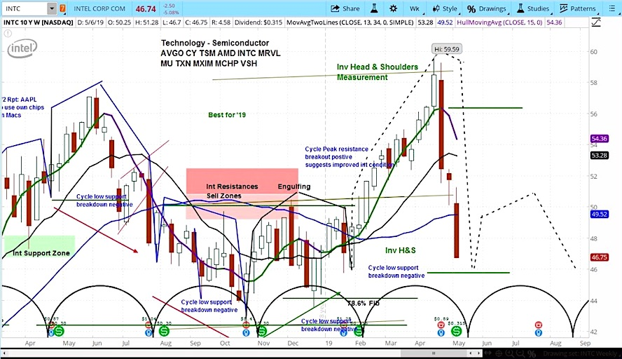 intel stock chart investing forecast lower decline intc correction news image may 9