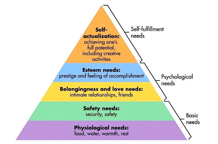 investing psychology pyramid