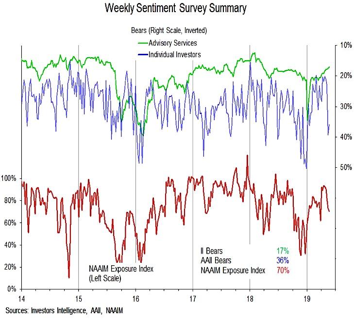 investor sentiment polls composite surveys bearish week may 24 news