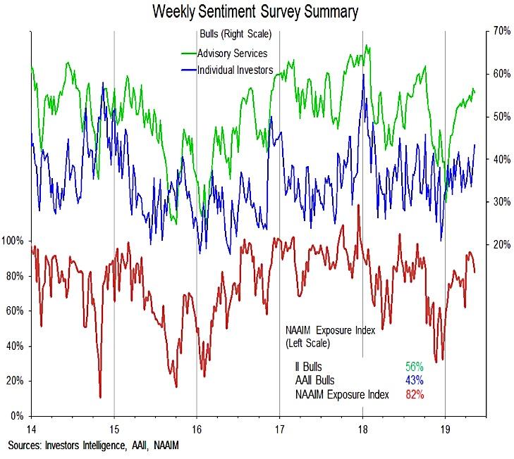 investors intelligence aaii naaim surveys bull bear chart week ending may 10 investing news image