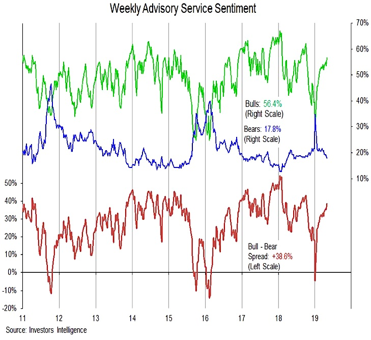 investors intelligence bull bear poll survey results bullish investing news chart_may 3