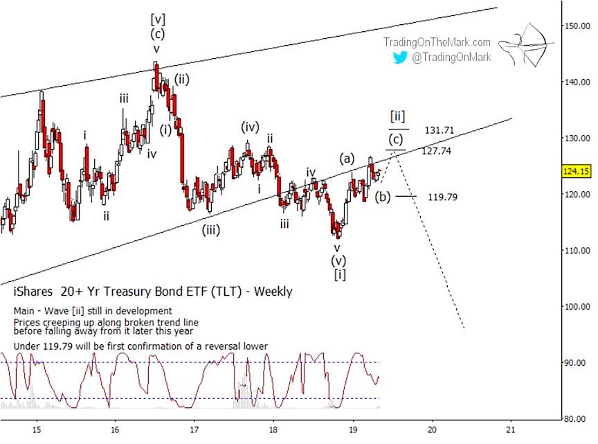 ishares 20 year treasury bond etf elliott wave trading high top target may 9