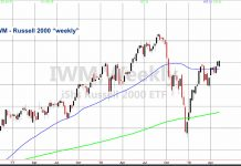 iwm russell 2000 index etf wild swings investing news chart analysis may 6